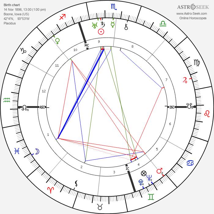 Mamie Eisenhower - Astrology Natal Birth Chart