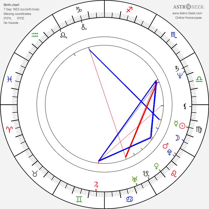 Mammootty - Astrology Natal Birth Chart