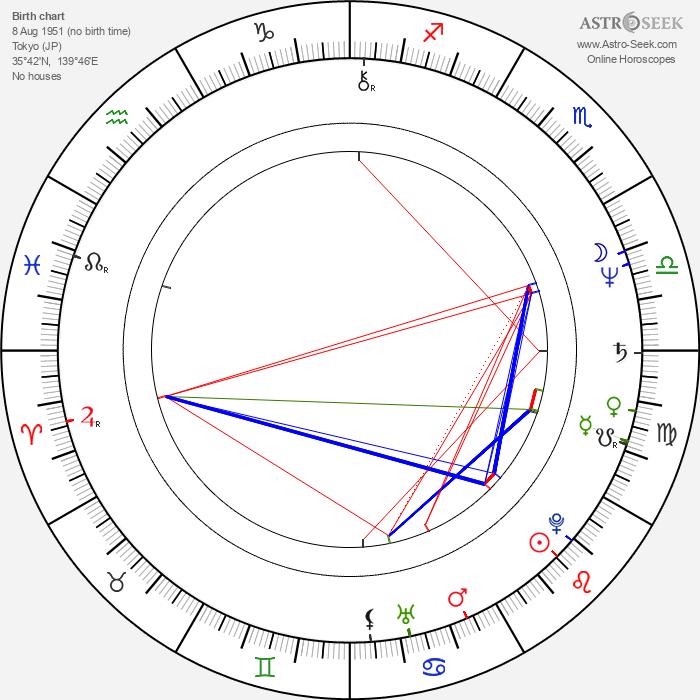 Mamoru Oshii - Astrology Natal Birth Chart