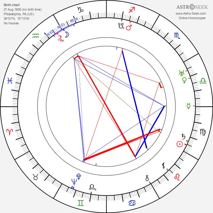 Man Ray - Astrology Natal Birth Chart