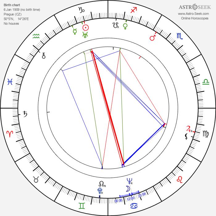 Máňa Ženíšková - Astrology Natal Birth Chart