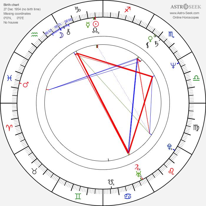 Mandie Fletcher - Astrology Natal Birth Chart