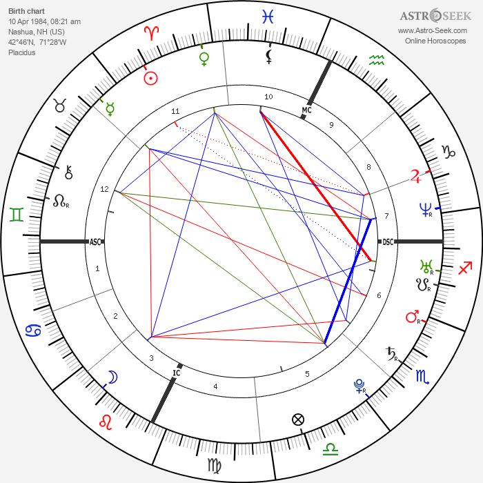 Mandy Moore - Astrology Natal Birth Chart