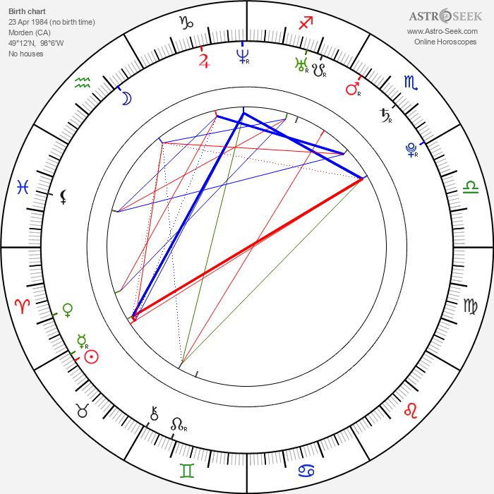 Mandy Morbid - Astrology Natal Birth Chart
