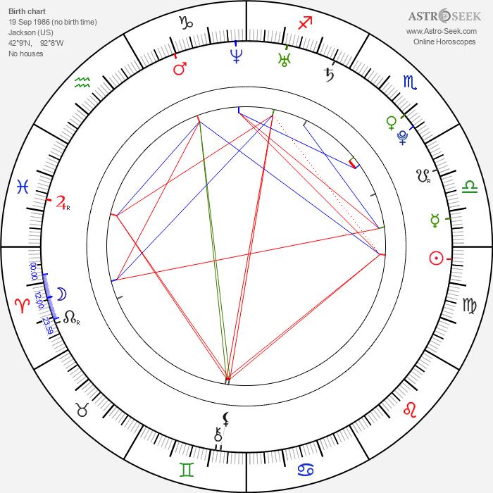 Mandy Musgrave - Astrology Natal Birth Chart