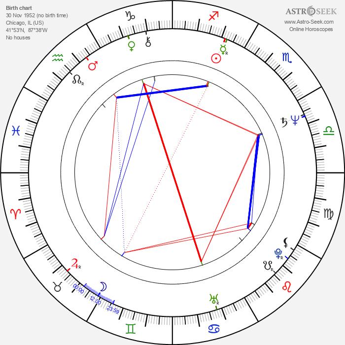 Mandy Patinkin - Astrology Natal Birth Chart