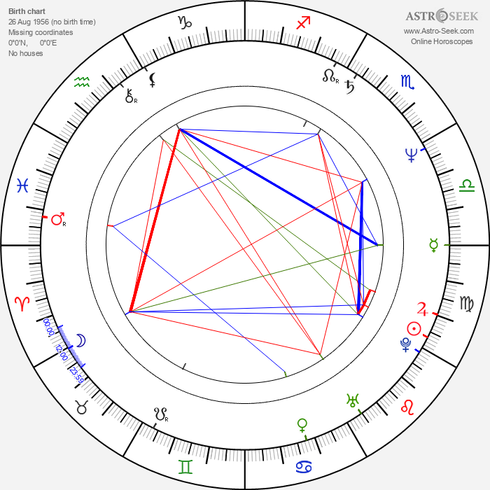 Maneka Gandhi - Astrology Natal Birth Chart