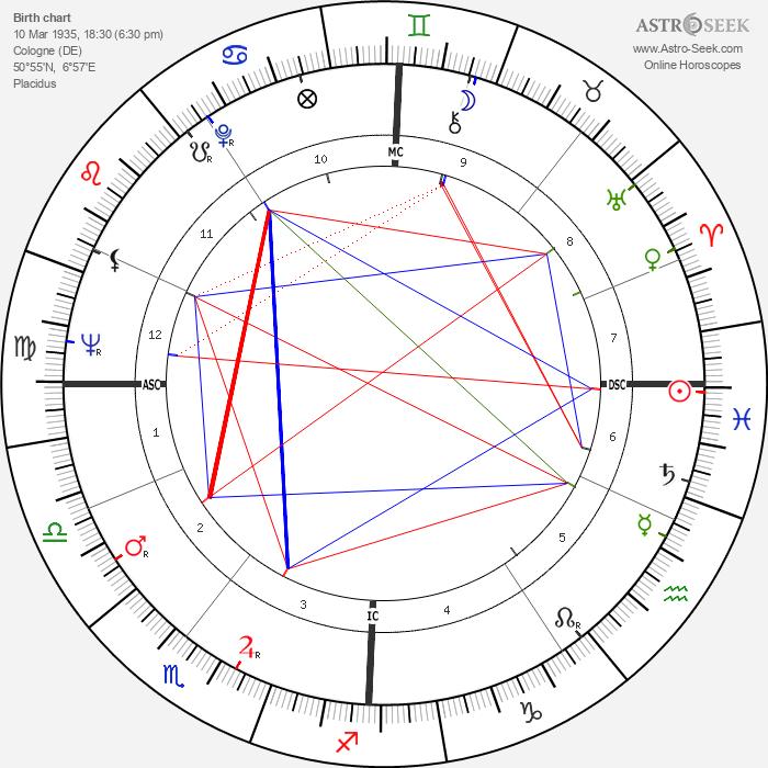 Manfred Germar - Astrology Natal Birth Chart