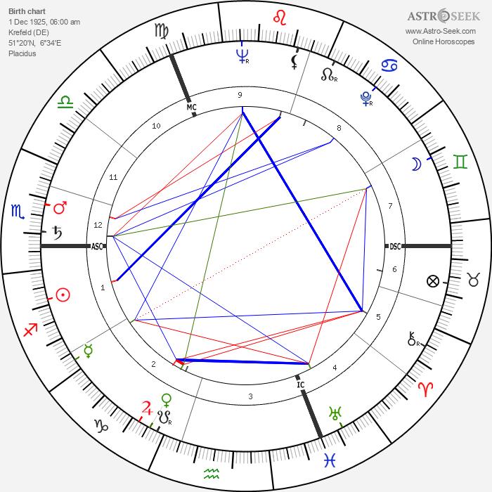 Manfred Köhnlechner - Astrology Natal Birth Chart