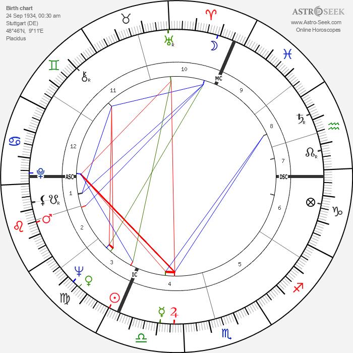 Manfred Wörner - Astrology Natal Birth Chart