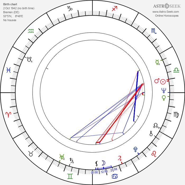 Manfred Zapatka - Astrology Natal Birth Chart