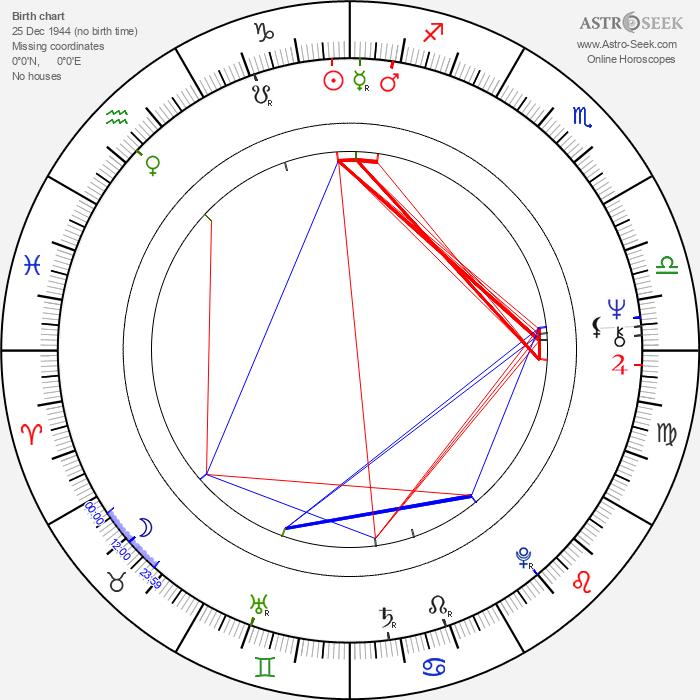 Mani Kaul - Astrology Natal Birth Chart