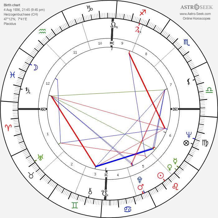 Mani Matter - Astrology Natal Birth Chart