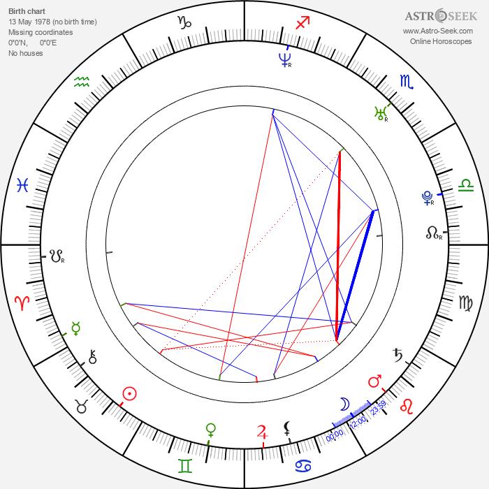 Manish Jha - Astrology Natal Birth Chart