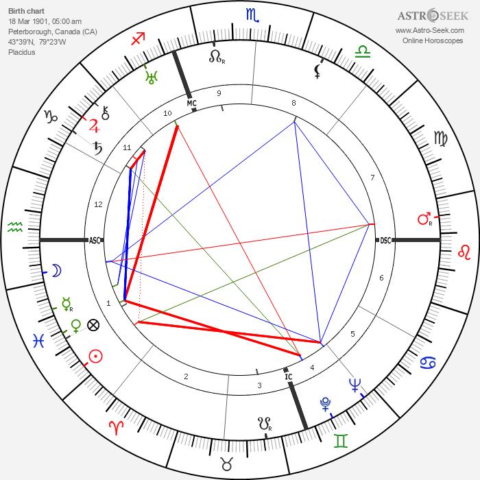 Manly Palmer Hall - Astrology Natal Birth Chart