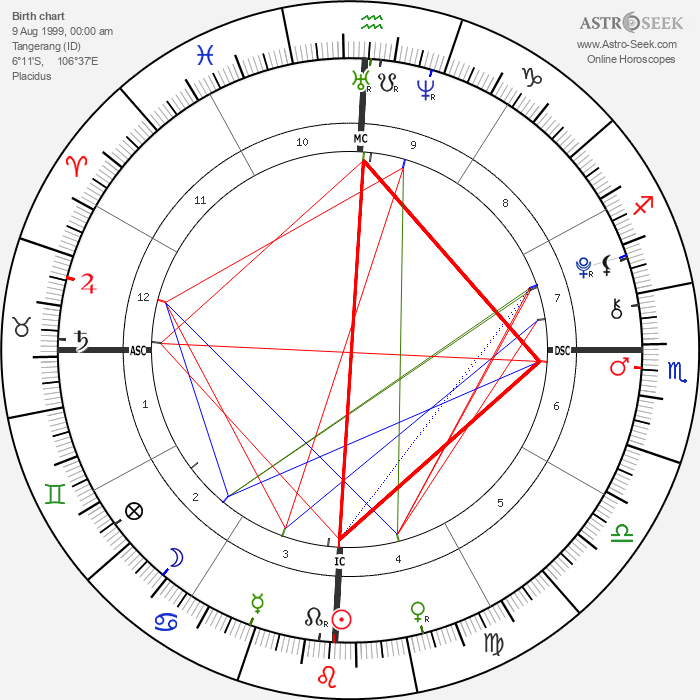 Manny Musu - Astrology Natal Birth Chart