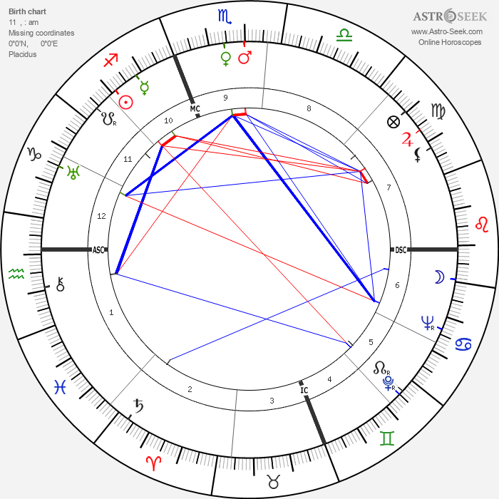 Manoel de Oliveira - Astrology Natal Birth Chart