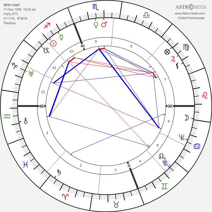 Manoel de Oliveira - Astrology Natal Birth Chart