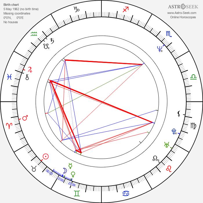 Manoj Sood - Astrology Natal Birth Chart