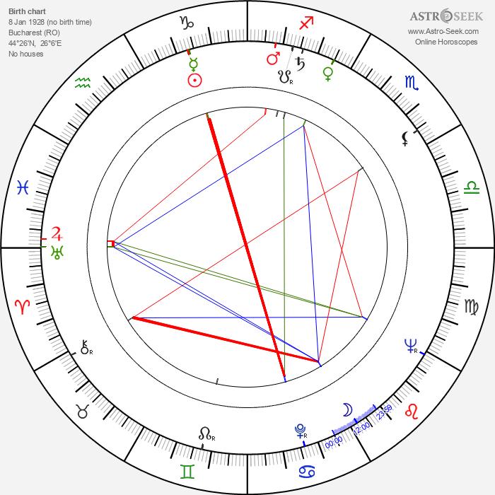 Manole Marcus - Astrology Natal Birth Chart