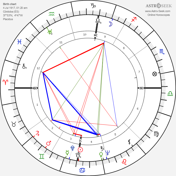 Manolete - Astrology Natal Birth Chart
