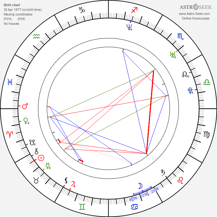 Manolo Cardona - Astrology Natal Birth Chart