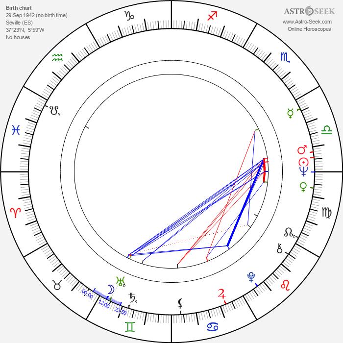 Manolo Fernández - Astrology Natal Birth Chart