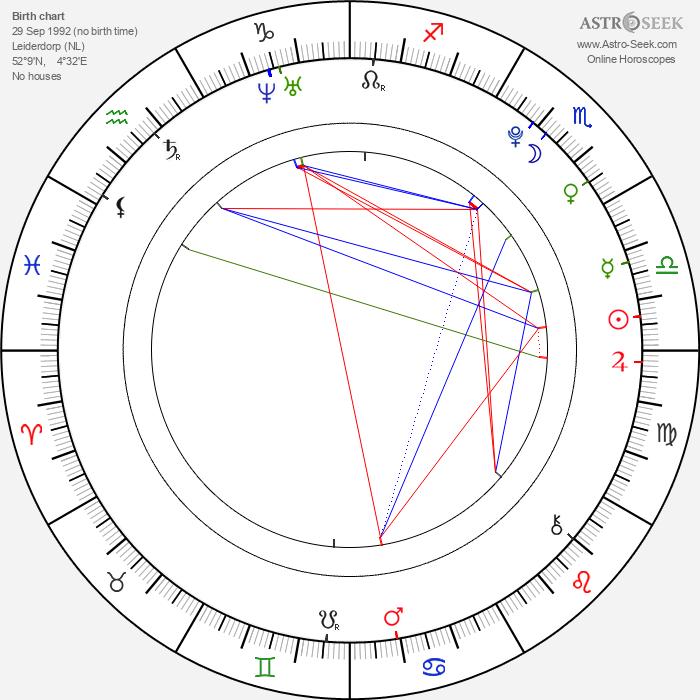 Manouk Gijsman - Astrology Natal Birth Chart