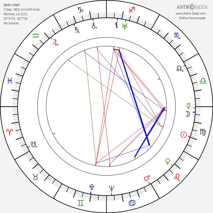 Mantan Moreland - Astrology Natal Birth Chart