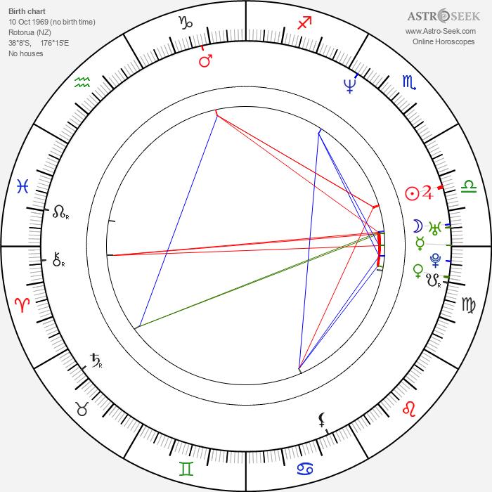 Manu Bennett - Astrology Natal Birth Chart