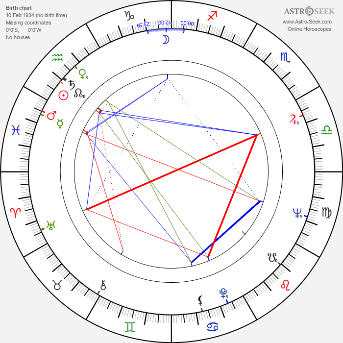 Manu Dibango - Astrology Natal Birth Chart