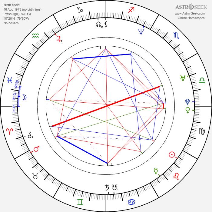 Manu Narayan - Astrology Natal Birth Chart