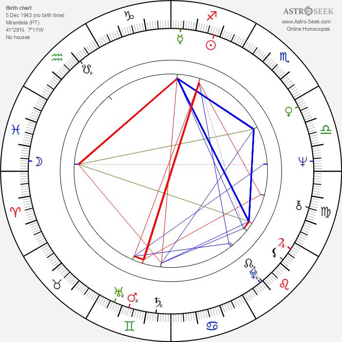 Manuel António dos Santos - Astrology Natal Birth Chart