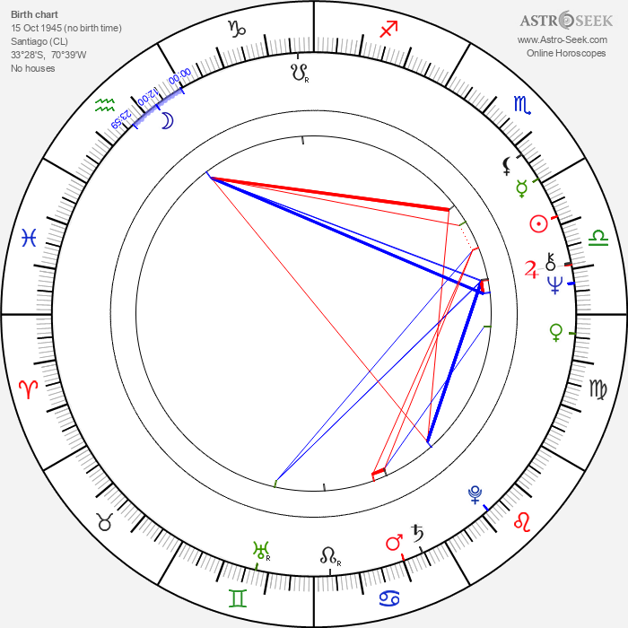 Manuel Aranguiz - Astrology Natal Birth Chart