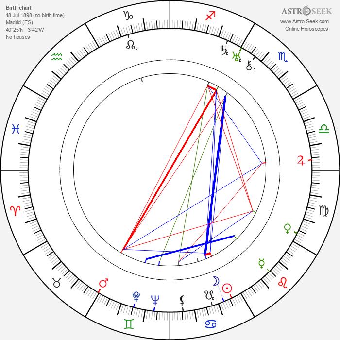 Manuel Arbó - Astrology Natal Birth Chart