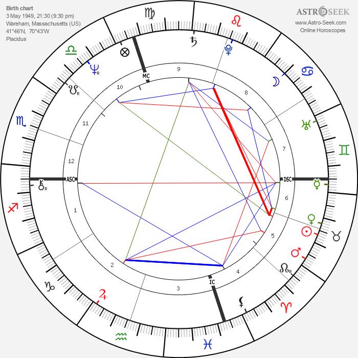 Manuel Babbitt - Astrology Natal Birth Chart