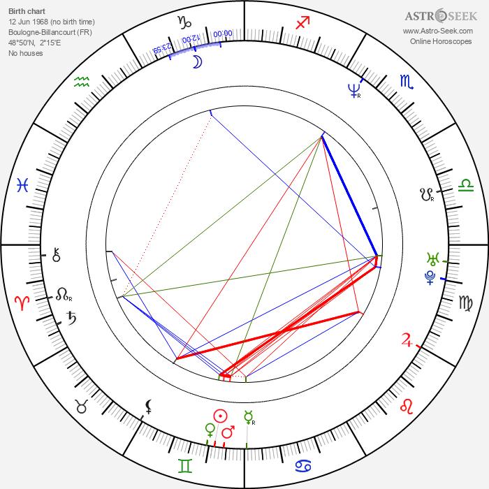 Manuel Blanc - Astrology Natal Birth Chart