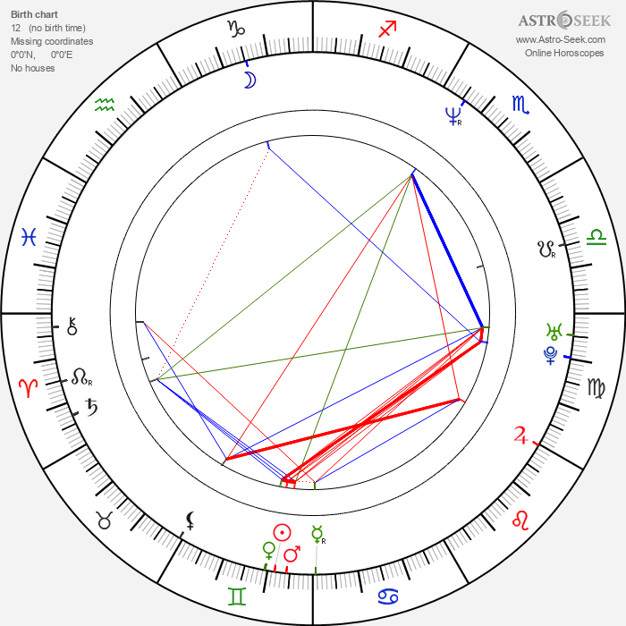 Manuel Blanc - Astrology Natal Birth Chart
