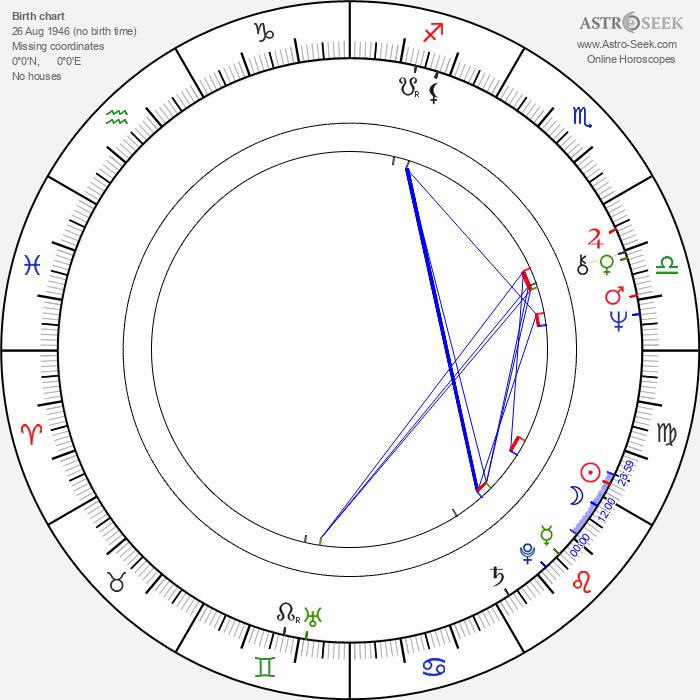 Manuel Callau - Astrology Natal Birth Chart