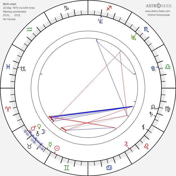 Manuel Cortez - Astrology Natal Birth Chart