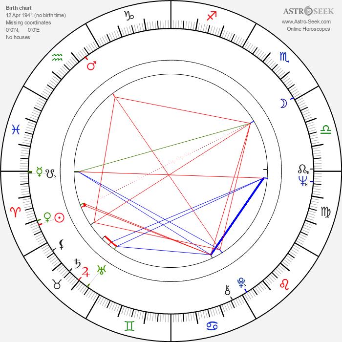 Manuel de Blas - Astrology Natal Birth Chart