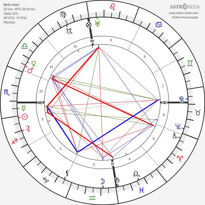 Manuel de Falla - Astrology Natal Birth Chart
