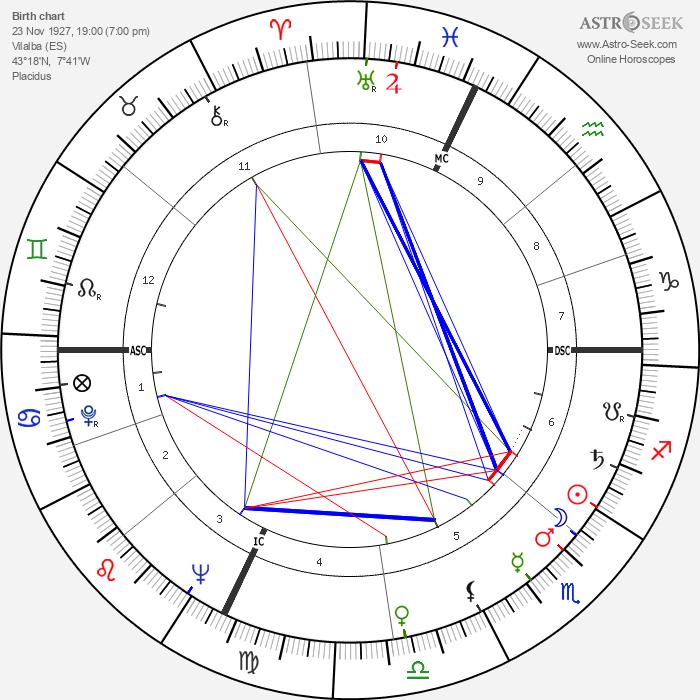 Manuel Fraga Irabarne - Astrology Natal Birth Chart