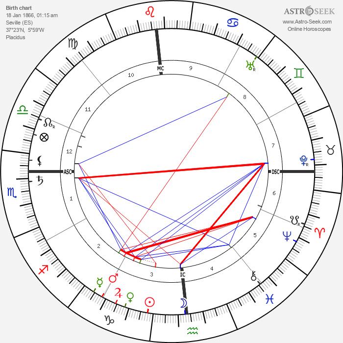 Manuel Garcia - Astrology Natal Birth Chart