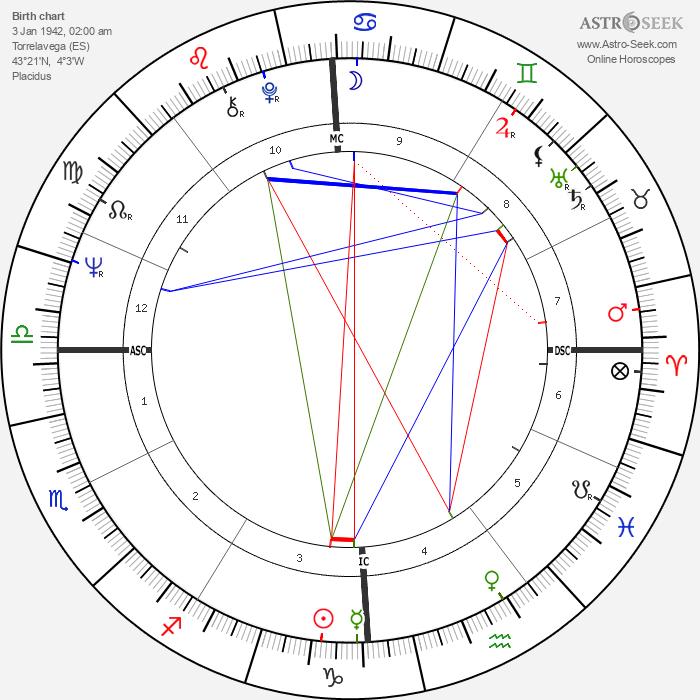 Manuel Gutiérrez Aragón - Astrology Natal Birth Chart