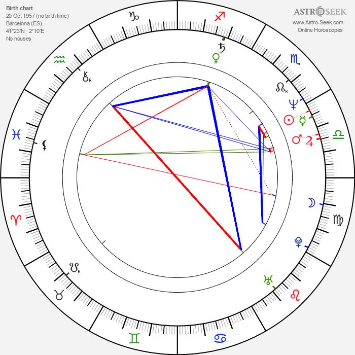 Manuel Huerga - Astrology Natal Birth Chart