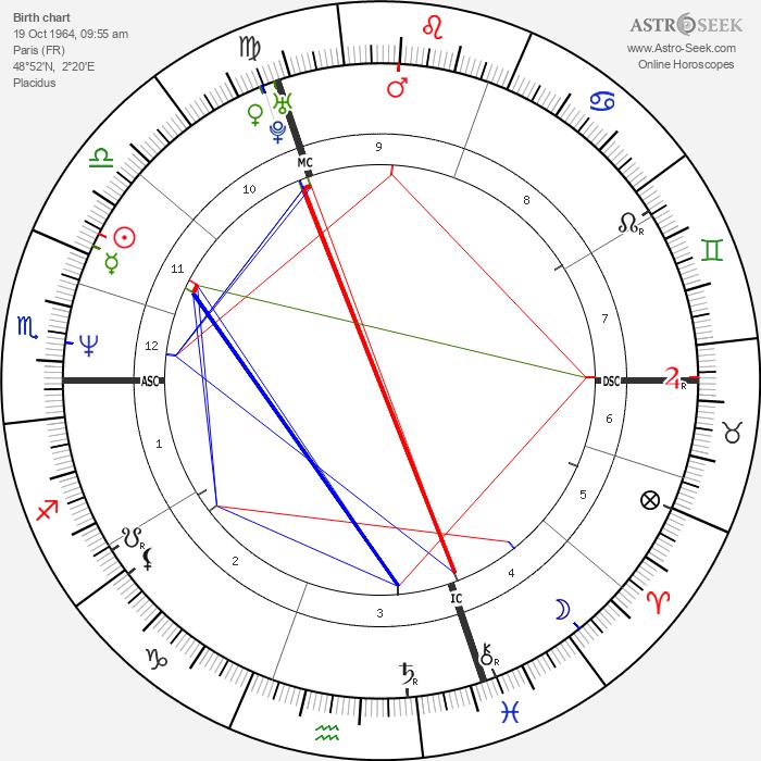Manuel Legris - Astrology Natal Birth Chart