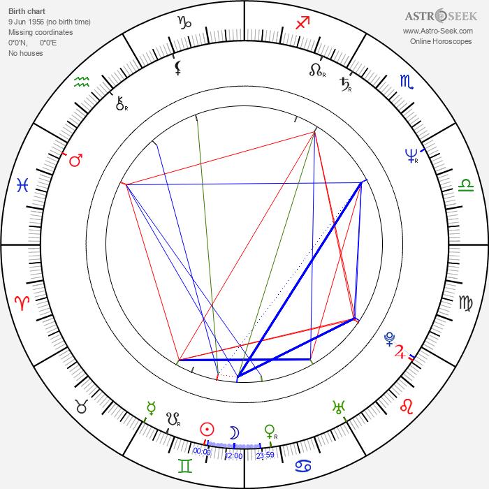 Manuel Morón - Astrology Natal Birth Chart