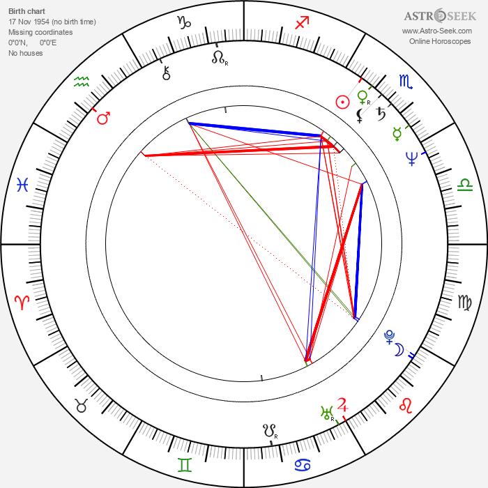 Manuel Poirier - Astrology Natal Birth Chart