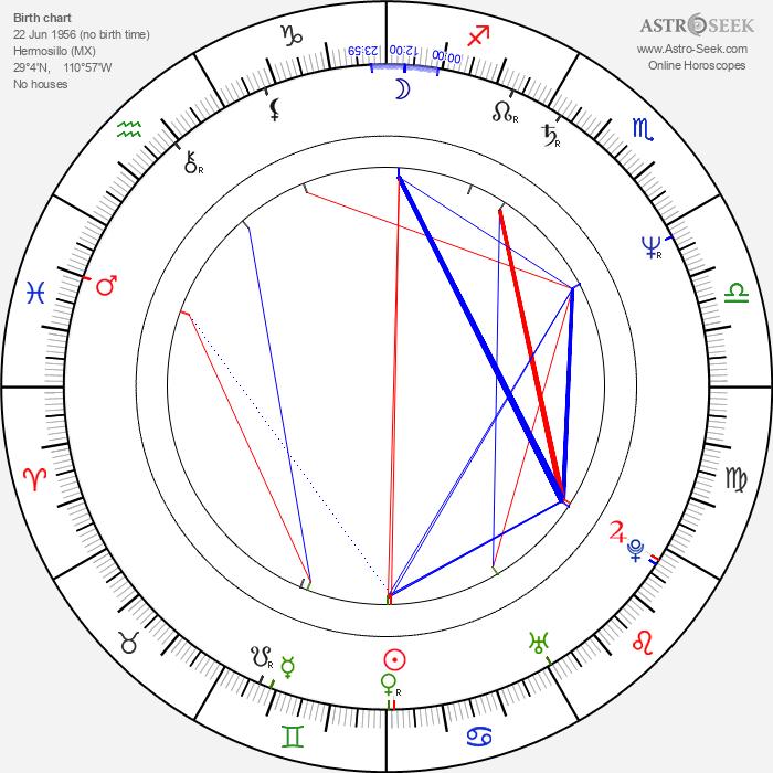 Manuel Saval - Astrology Natal Birth Chart